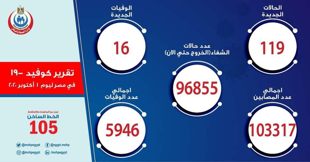 الصحة: تسجيل 119 حالة إيجابية جديدة لفيروس كورونا و 16 حالة وفاة