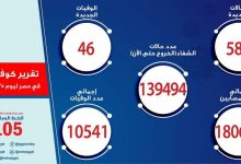 Photo of الصحة: تسجيل 589 حالة إيجابية جديدة بفيروس كورونا و46 حالة وفاة