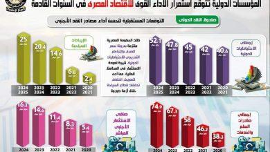 Photo of بالإنفوجراف توقع المؤسسات الدولية تتوقع لأداء القوي للاقتصاد المصري