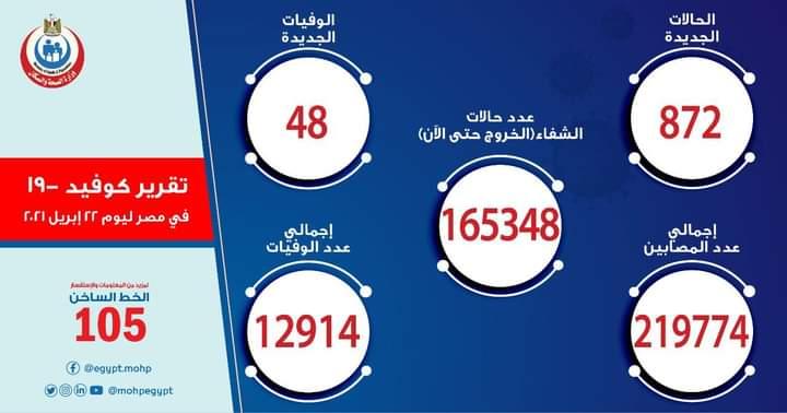 الصحة: تسجيل 872 حالة إيجابية بفيروس كورونا و 48 حالة وفاة