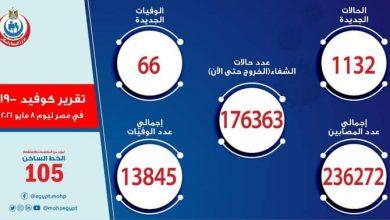 Photo of الصحة: تسجيل 1132 حالة إيجابية بفيروس كورونا و 66 حالة وفاة
