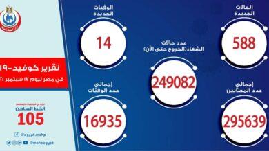 Photo of الصحة: تسجيل 588 حالة إيجابية جديدة بفيروس كورونا و 14 حالة وفاة
