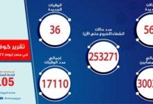 Photo of الصحة: تسجيل 568 حالة إيجابية جديدة بفيروس كورونا و 36 حالة وفاة