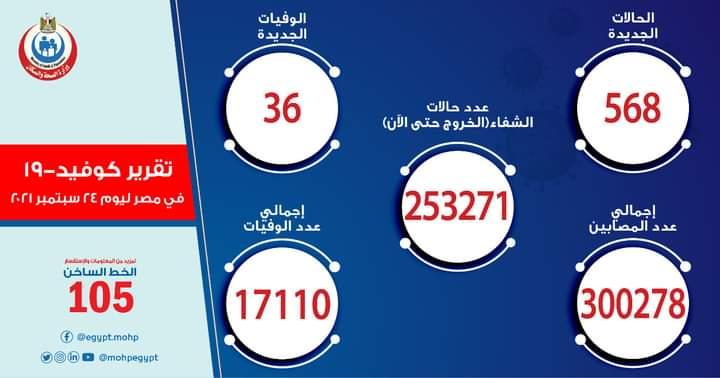 الصحة: تسجيل 568 حالة إيجابية جديدة بفيروس كورونا و 36 حالة وفاة
