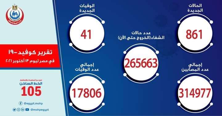 الصحة: تسجيل 861 حالة إيجابية جديدة بفيروس كورونا و 41 حالة وفاة